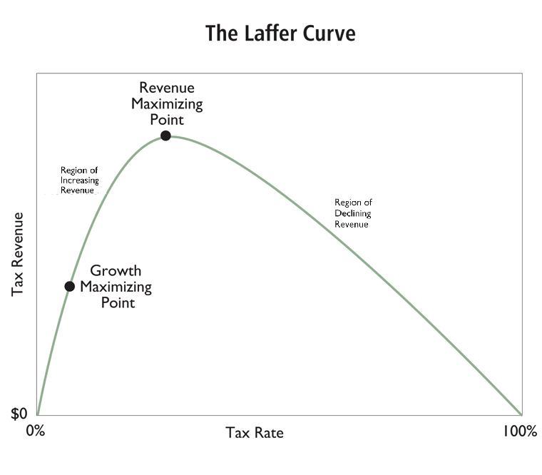 laffer-curve.jpg